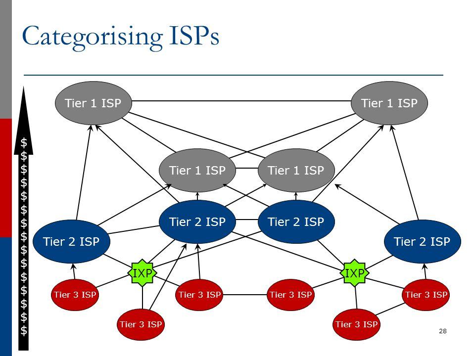 Categorising ISPs Tier 1 ISP Tier 1 ISP $ Tier 1 ISP Tier 1 ISP