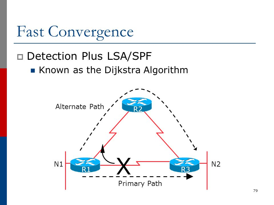 X Fast Convergence Detection Plus LSA/SPF