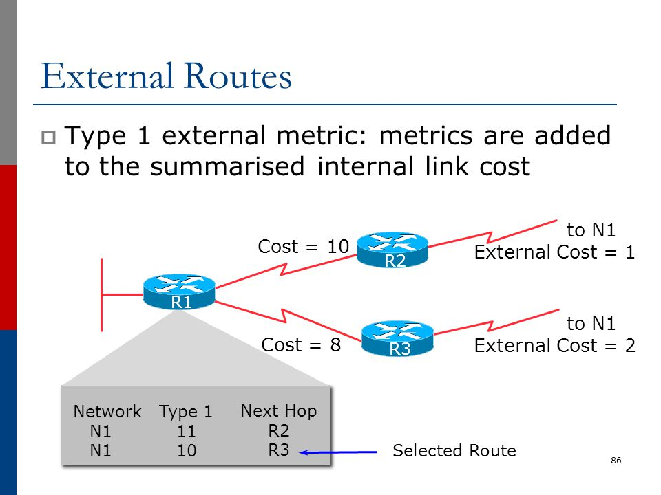 External Routes Type 1 external metric: metrics are added to the summarised internal link cost. to N1.