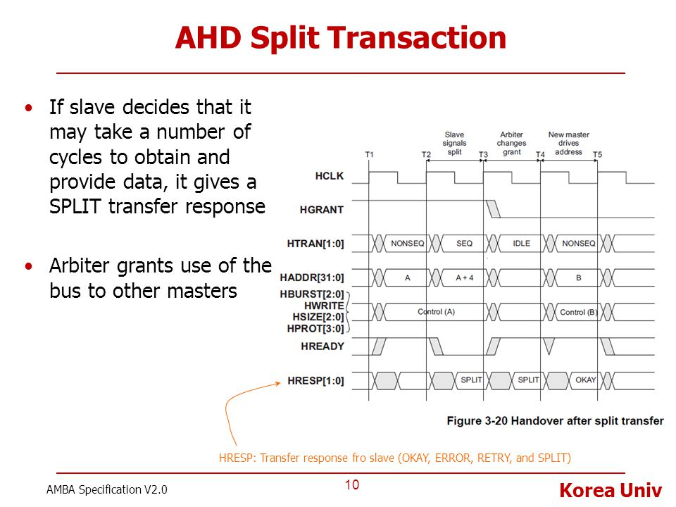 AHD Split Transaction If slave decides that it may take a number of cycles to obtain and provide data, it gives a SPLIT transfer response.