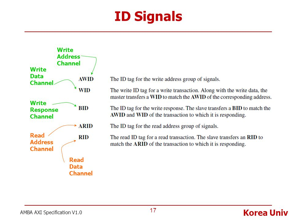 ID Signals Write Address Channel Write Data Channel