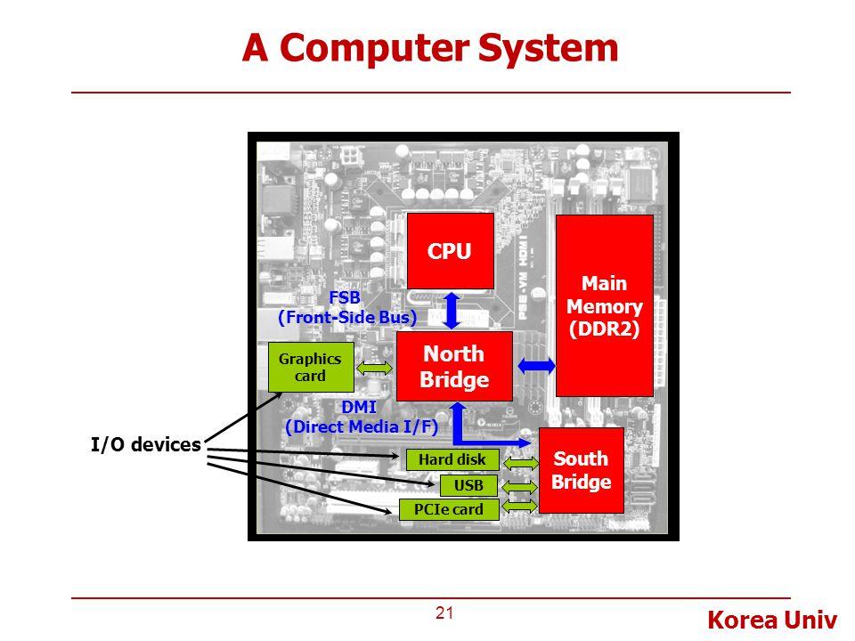 A Computer System CPU North Bridge Main Memory (DDR2) I/O devices