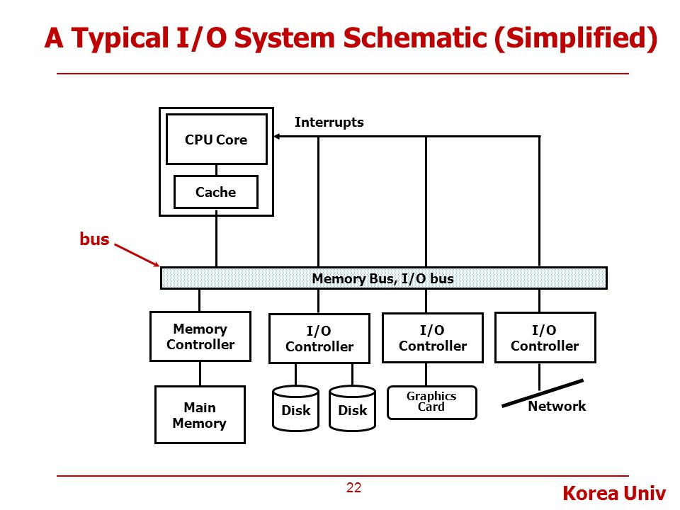 A Typical I/O System Schematic (Simplified)