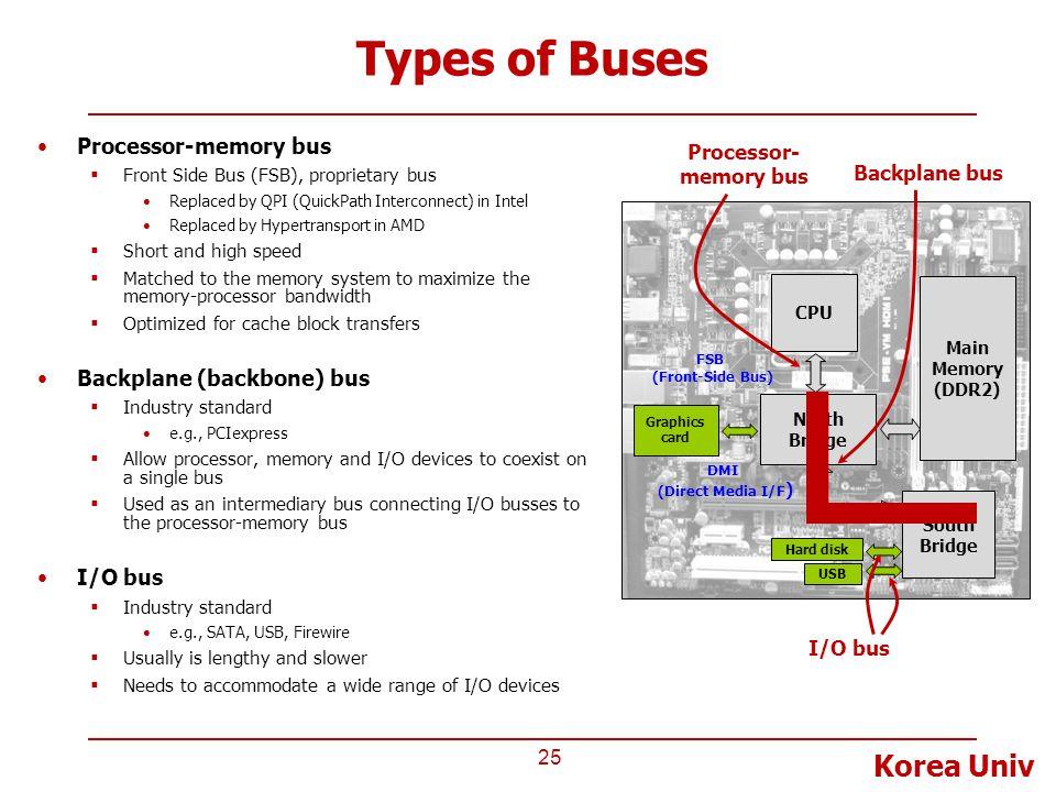 Types of Buses Processor-memory bus Backplane (backbone) bus I/O bus