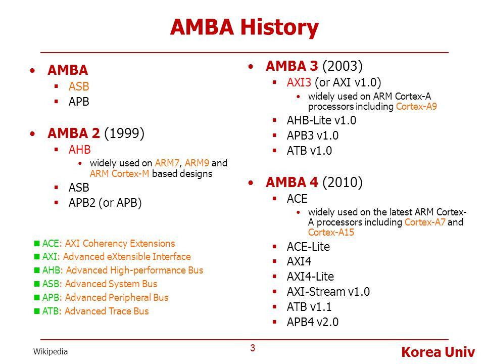 AMBA History AMBA 3 (2003) AMBA AMBA 2 (1999) AMBA 4 (2010)