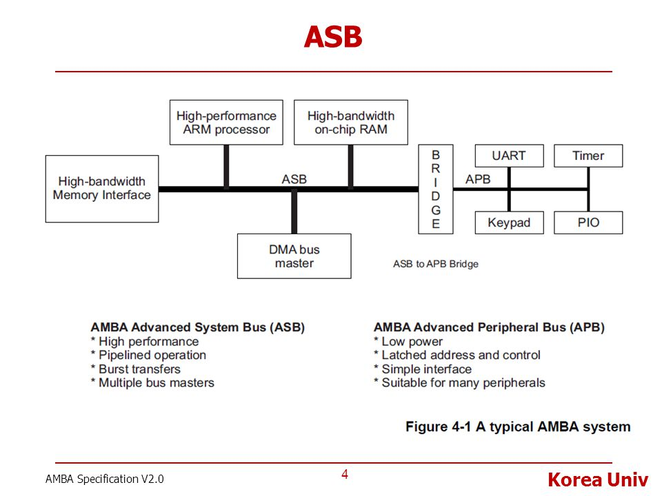ASB AMBA Specification V2.0
