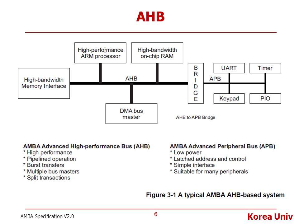 AHB AMBA Specification V2.0