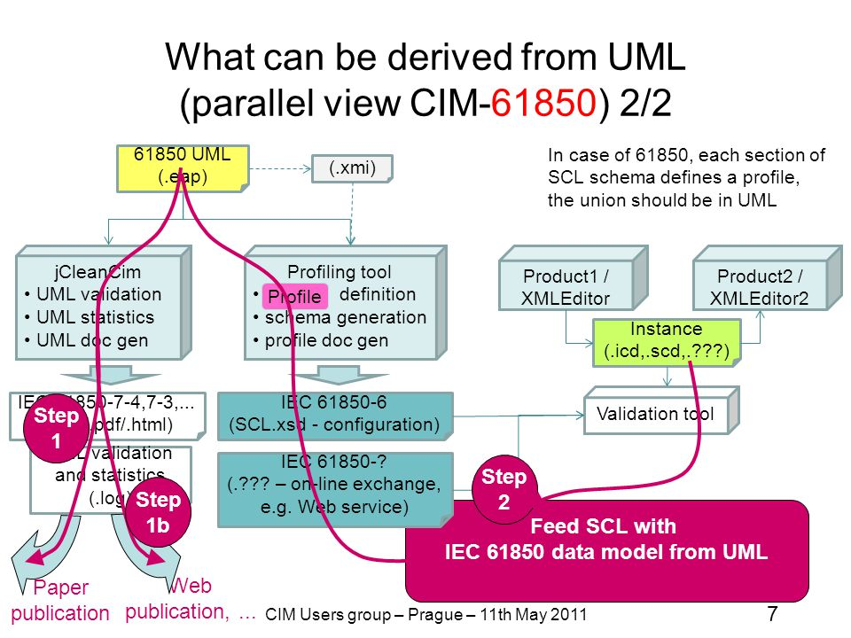 What can be derived from UML (parallel view CIM-61850) 2/2