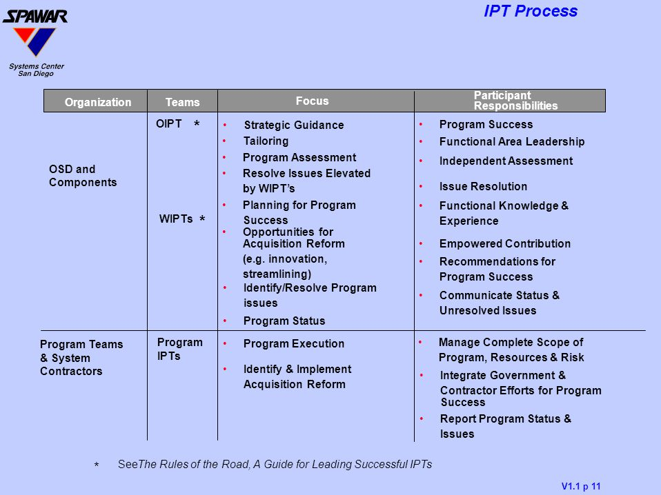 * * Program Teams & System Contractors Program IPTs Program Execution