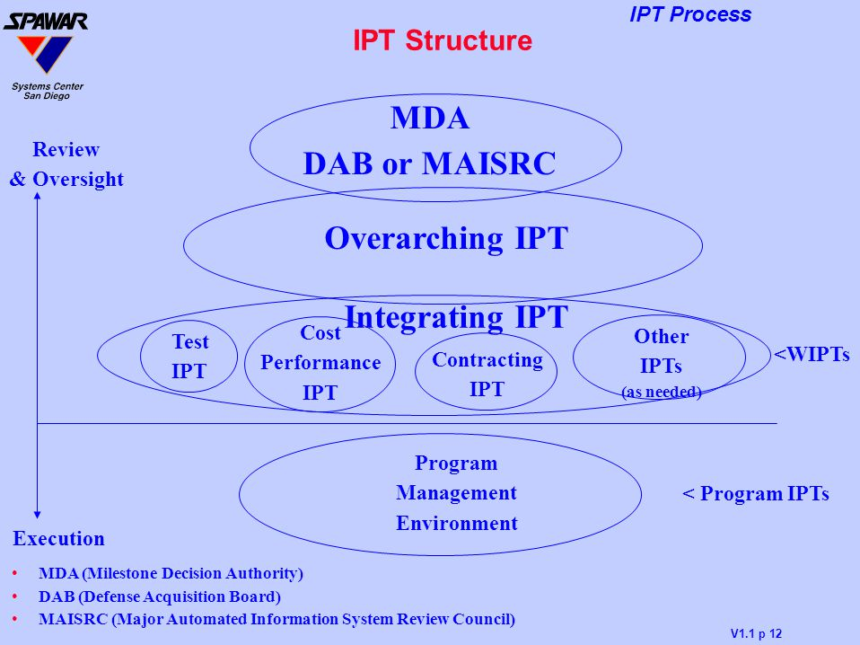 MDA DAB or MAISRC Overarching IPT Integrating IPT IPT Structure Review