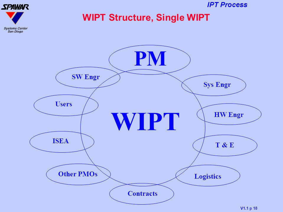 WIPT Structure, Single WIPT