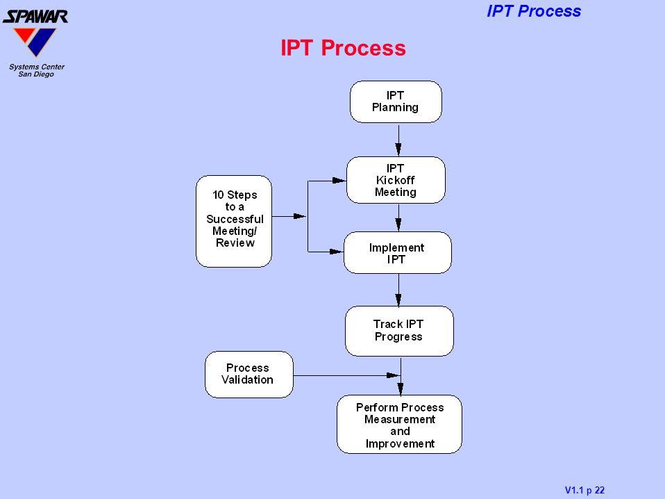 IPT Process
