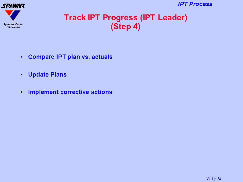 Track IPT Progress (IPT Leader) (Step 4)