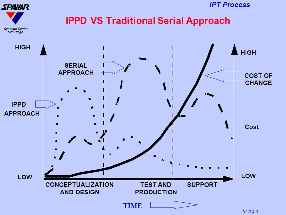 IPPD VS Traditional Serial Approach