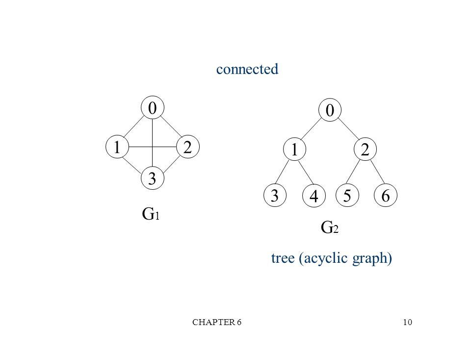 connected 1 2 1 2 3 3 4 5 6 G1 G2 tree (acyclic graph) CHAPTER 6