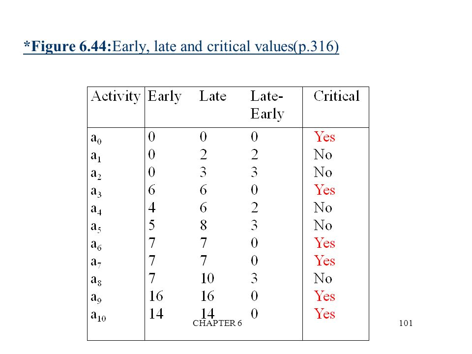 *Figure 6.44:Early, late and critical values(p.316)