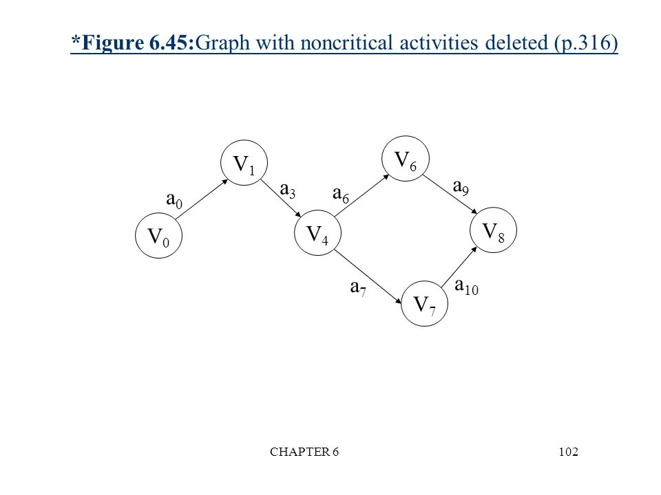 *Figure 6.45:Graph with noncritical activities deleted (p.316)