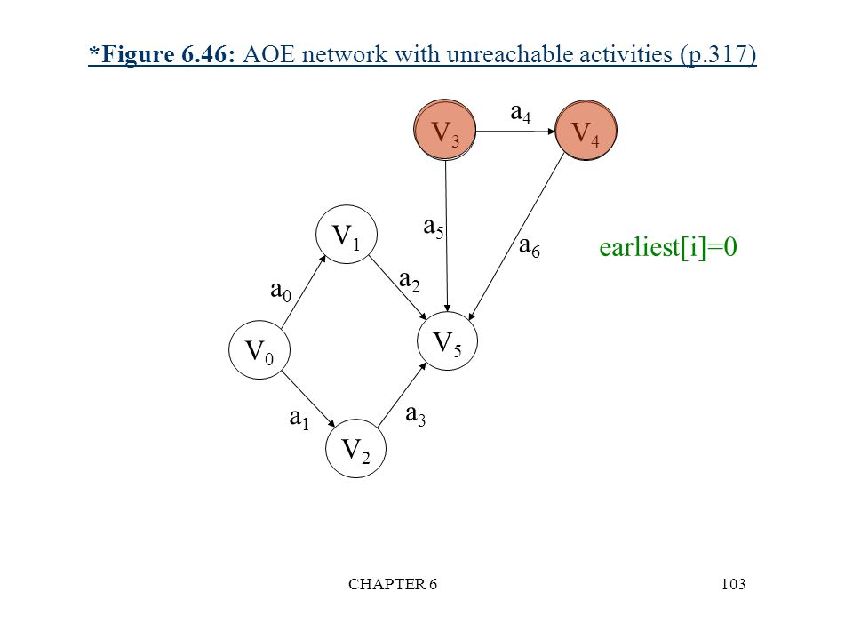 *Figure 6.46: AOE network with unreachable activities (p.317)