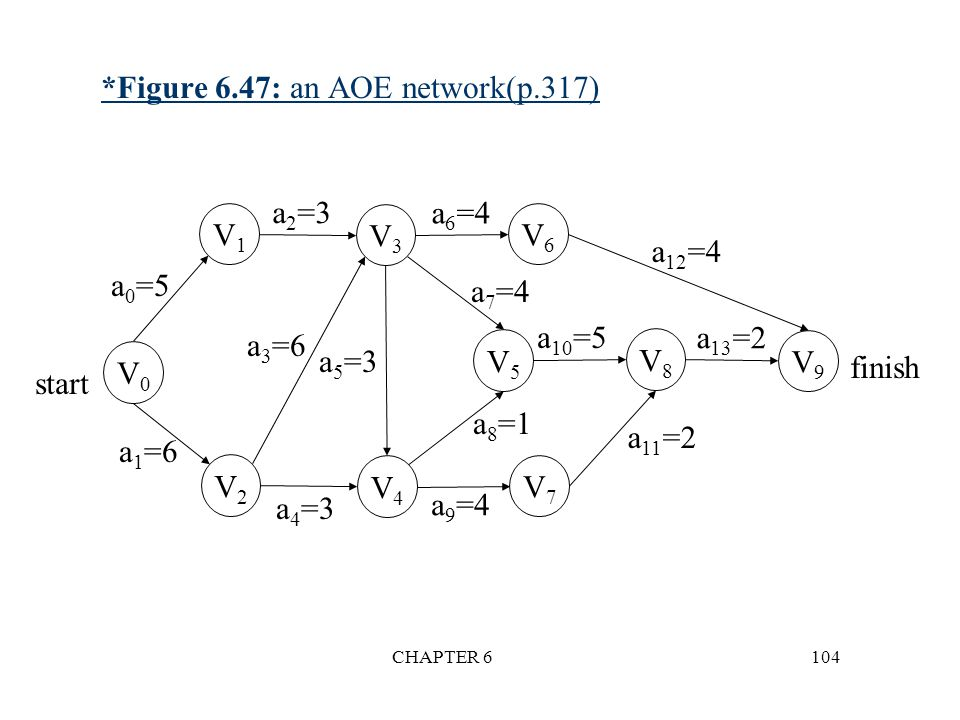 *Figure 6.47: an AOE network(p.317)