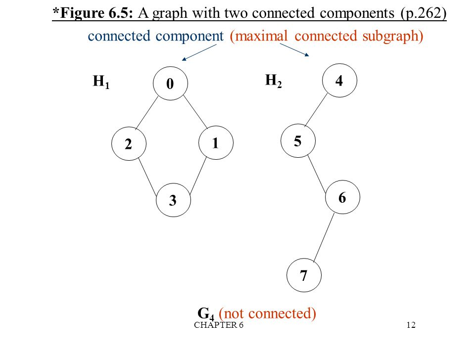 connected component (maximal connected subgraph)