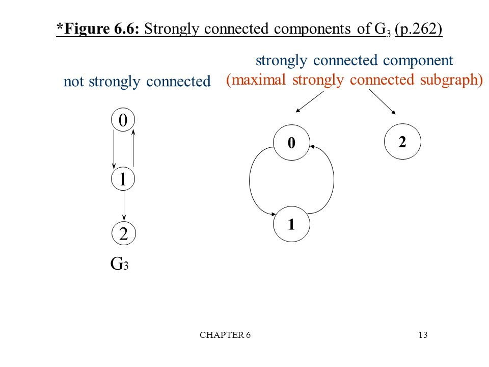 1 2 G3 *Figure 6.6: Strongly connected components of G3 (p.262)