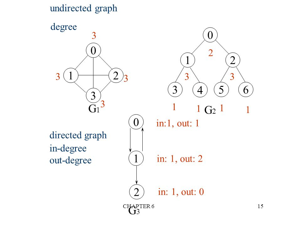 G1 G2 1 2 G3 undirected graph degree