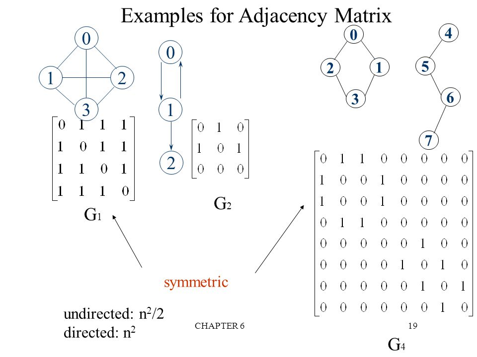 Examples for Adjacency Matrix