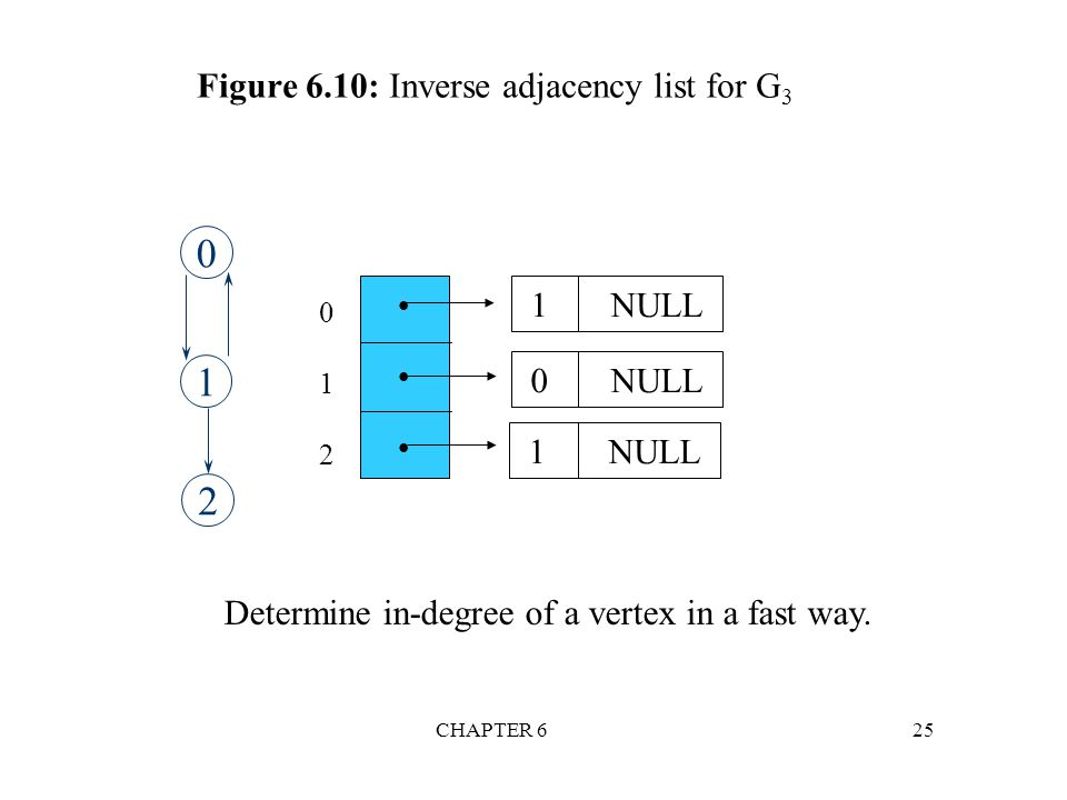 Figure 6.10: Inverse adjacency list for G3