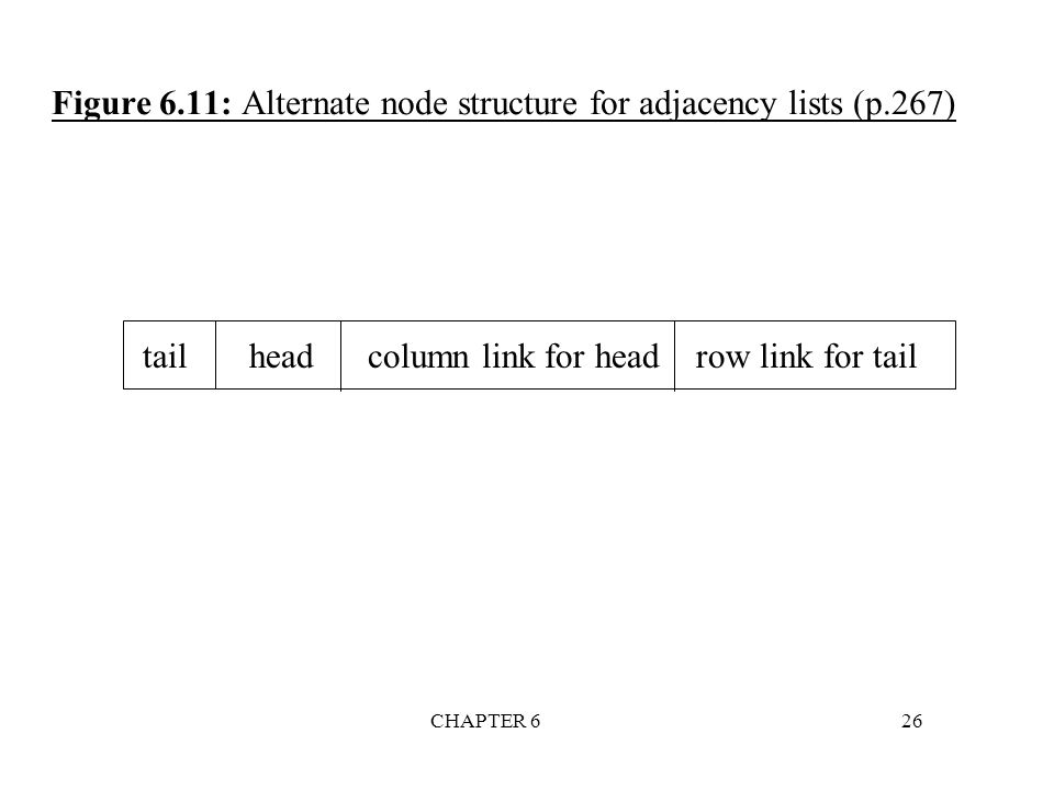 Figure 6.11: Alternate node structure for adjacency lists (p.267)