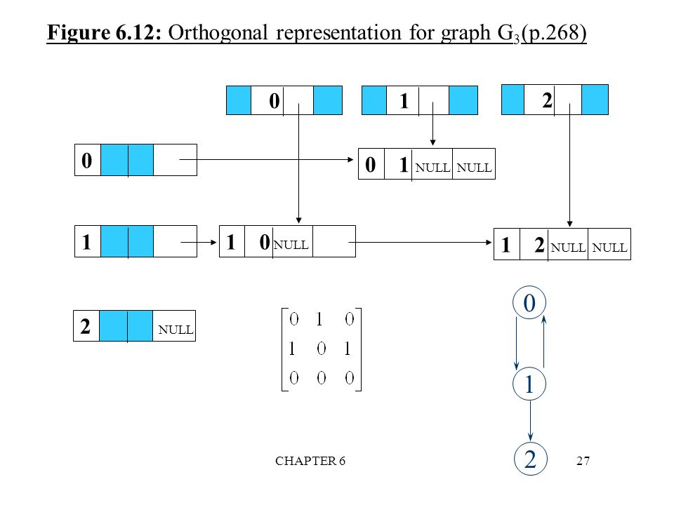 Figure 6.12: Orthogonal representation for graph G3(p.268)