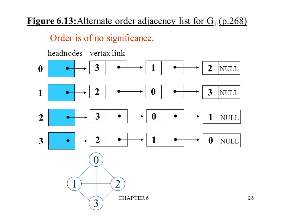 Figure 6.13:Alternate order adjacency list for G1 (p.268)