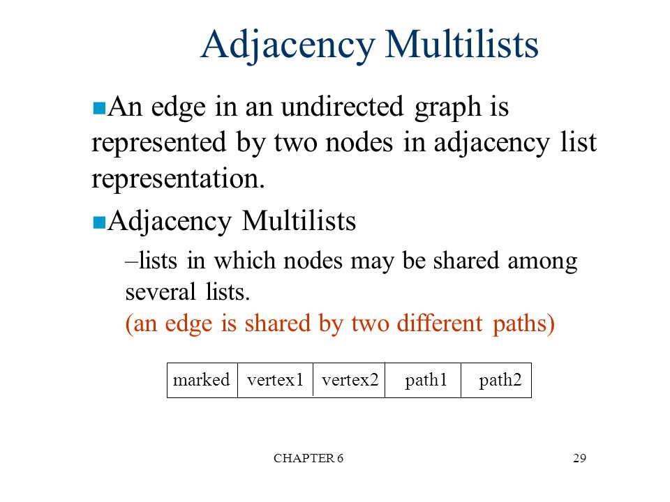 Adjacency Multilists An edge in an undirected graph is represented by two nodes in adjacency list representation.