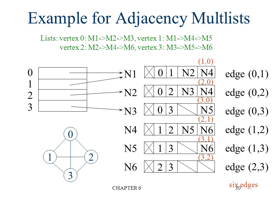 Example for Adjacency Multlists