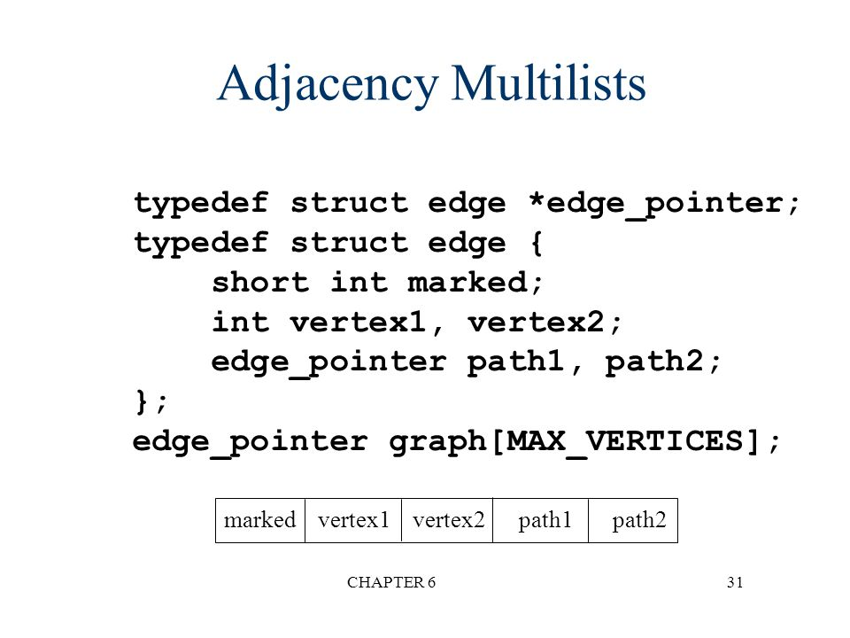 Adjacency Multilists typedef struct edge *edge_pointer;