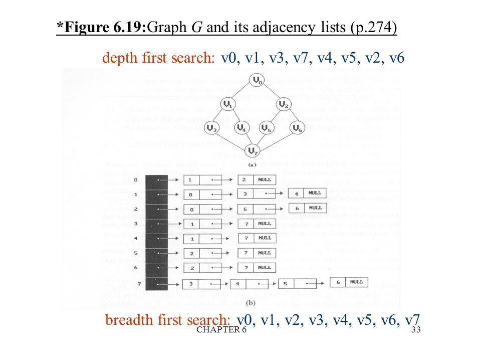 *Figure 6.19:Graph G and its adjacency lists (p.274)