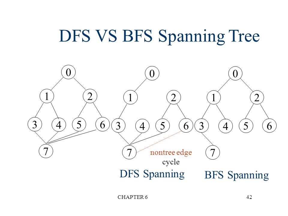 DFS VS BFS Spanning Tree