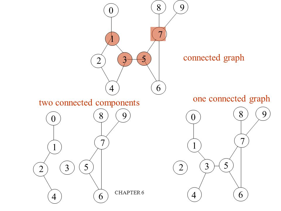 two connected components