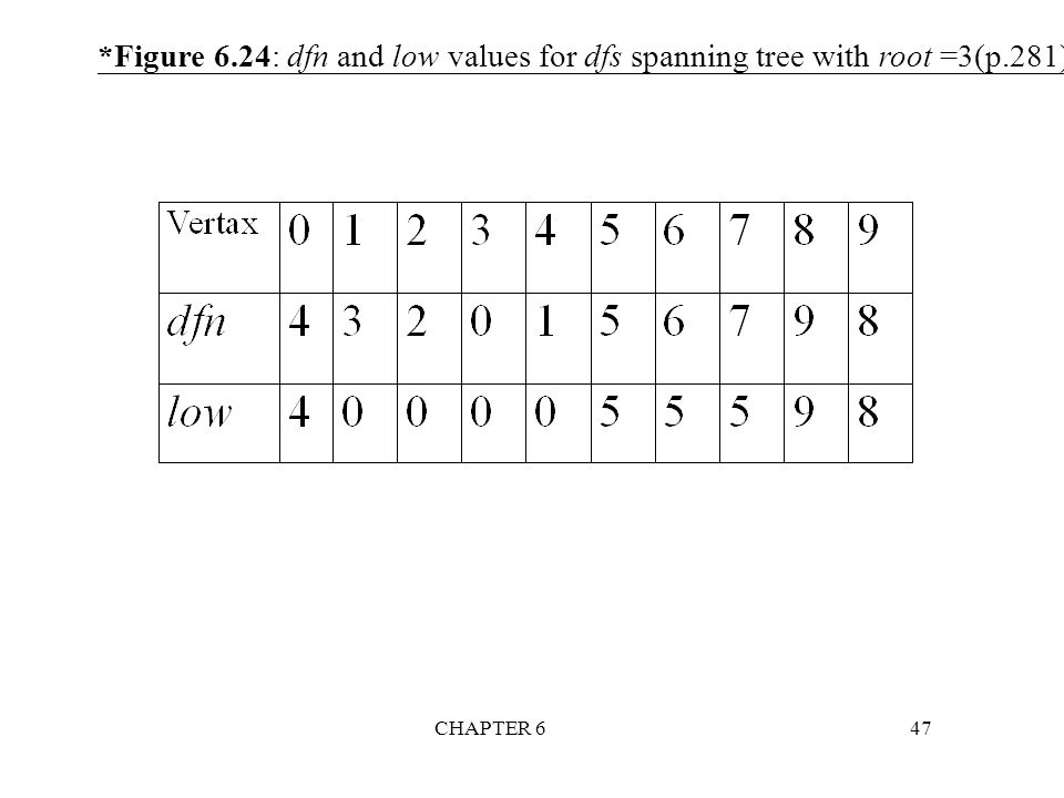 Figure 6. 24: dfn and low values for dfs spanning tree with root =3(p