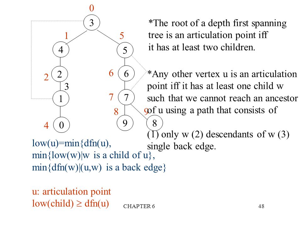 *The root of a depth first spanning tree is an articulation point iff