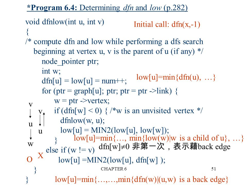 *Program 6.4: Determining dfn and low (p.282)
