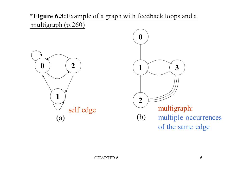 Figure multigraph: multiple occurrences of the same edge