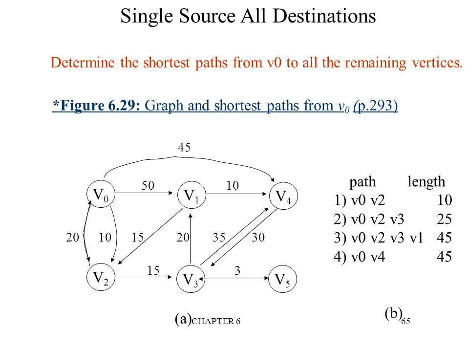 *Figure 6.29: Graph and shortest paths from v0 (p.293)
