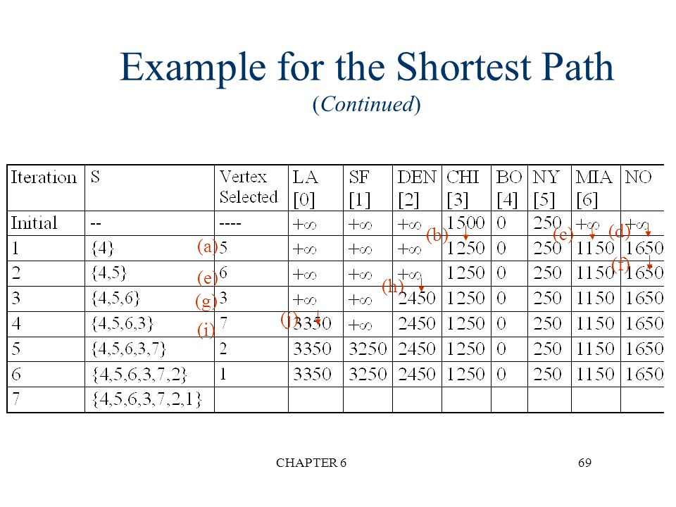 Example for the Shortest Path (Continued)