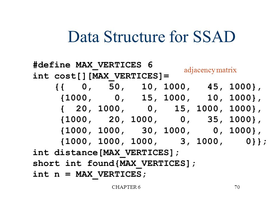 Data Structure for SSAD