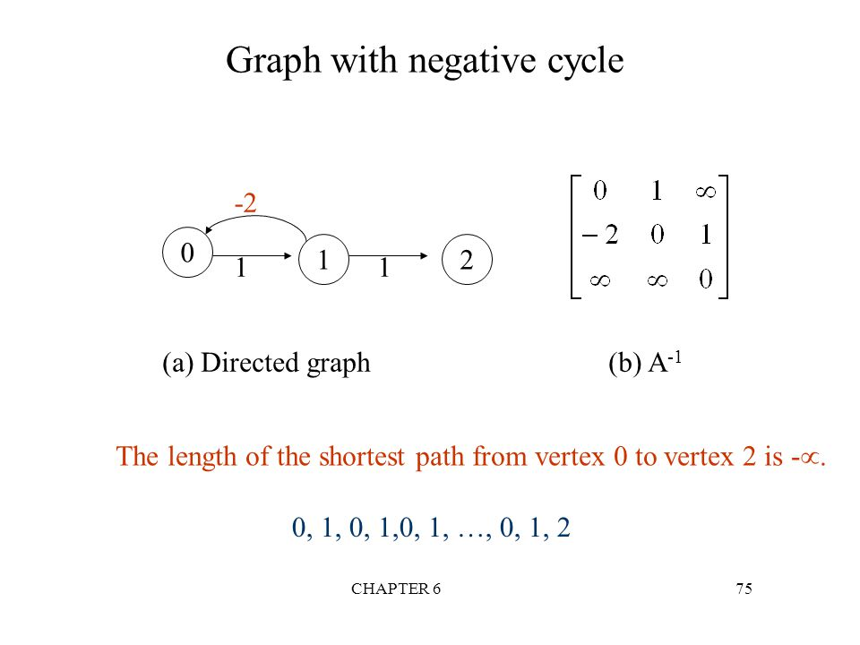 The length of the shortest path from vertex 0 to vertex 2 is -.