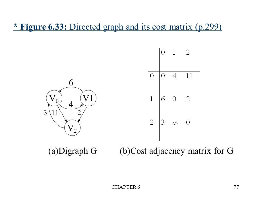 * Figure 6.33: Directed graph and its cost matrix (p.299)