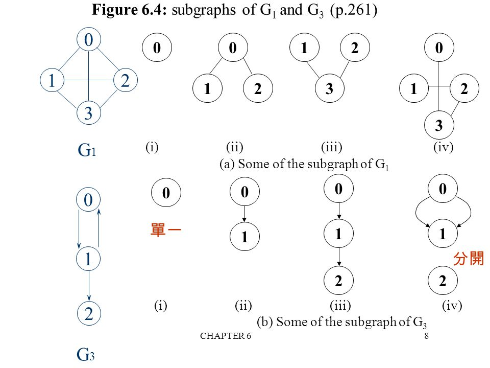 Figure 6.4: subgraphs of G1 and G3 (p.261)