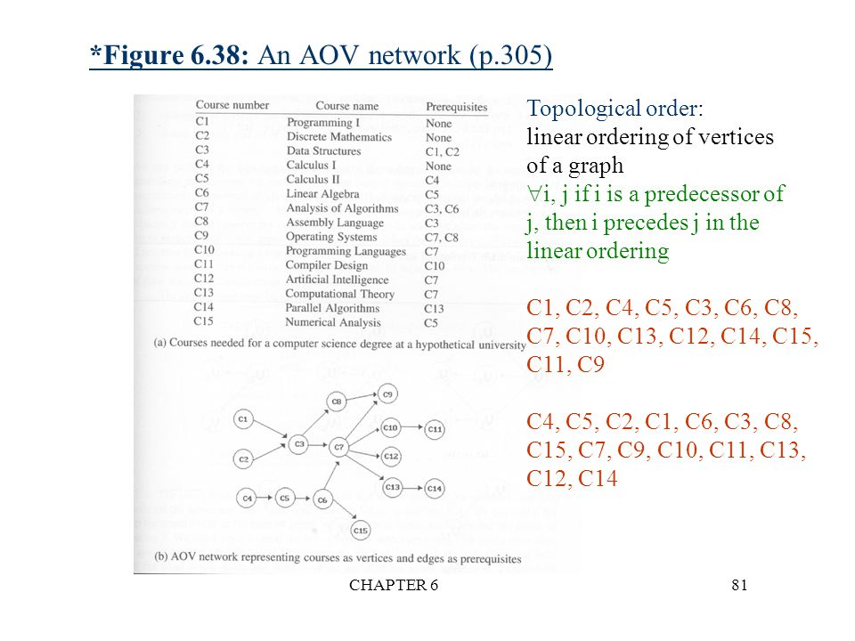 *Figure 6.38: An AOV network (p.305)