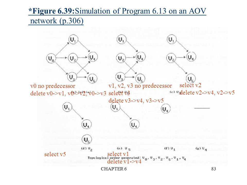 *Figure 6.39:Simulation of Program 6.13 on an AOV network (p.306)