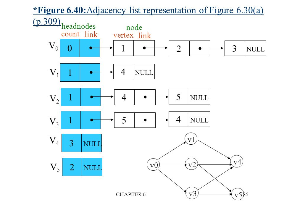 *Figure 6.40:Adjacency list representation of Figure 6.30(a) (p.309)